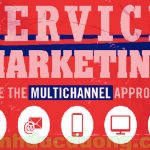 Dịch vụ Marketing – Làm dịch vụ trước khi làm Marketing